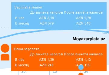 Калькулятор заработной платы в Азербайджане
